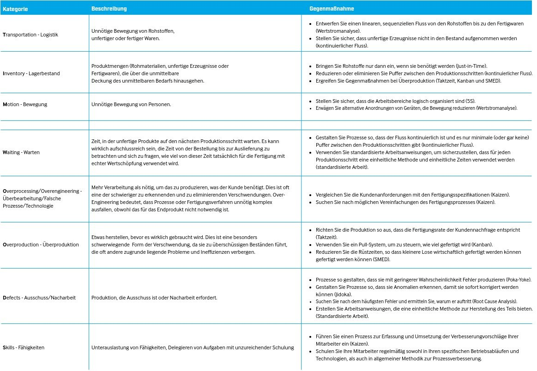 Tabelle TIM WOODS 8 Arten von Verschwendung