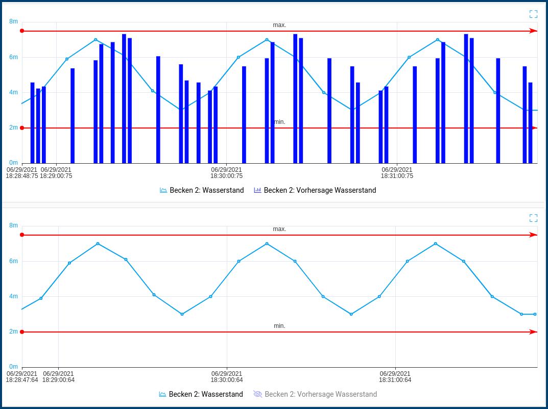 Graph zeigt Wasserstande und Vorhersage Wasserstand in Becken 2