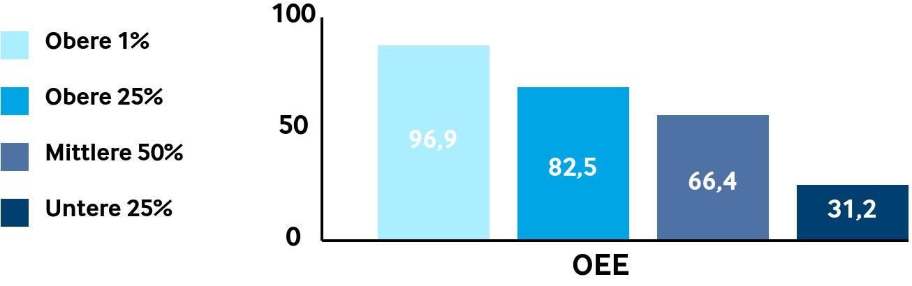 Diagramm OEE Werte