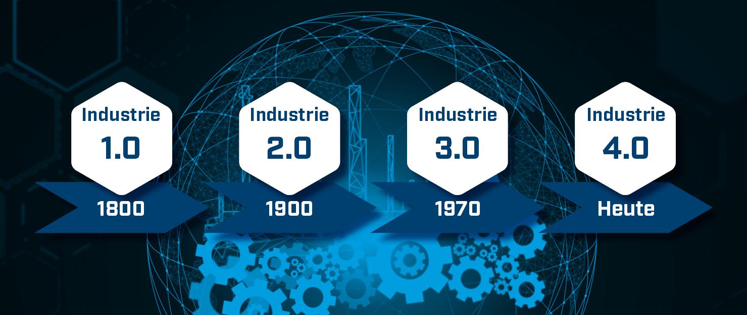 Zeitstrahl Entwicklung Industrie 1.0 bis Industrie 4.0
